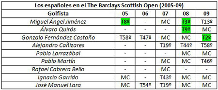 Los españoles en el Barclays