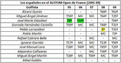 Españoles en el Open de Francia