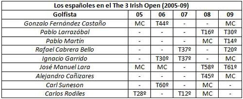 Los españoles en Irlanda