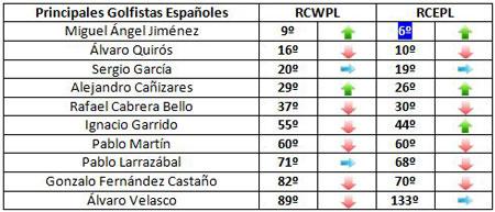 Clasificación de los españoles para la Ryder Cup (semana 41)