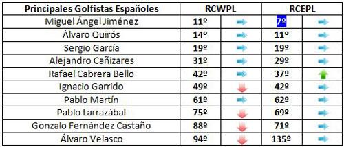 Aspirantes españoles a la Ryder Cup (semana 44)