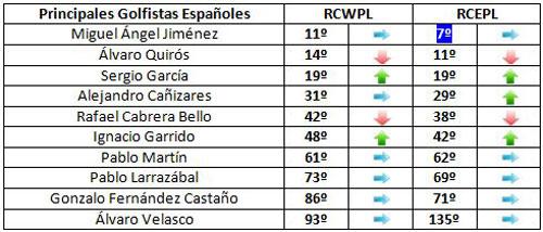Clasificación de los españoles para la Ryder Cup (semana 43)