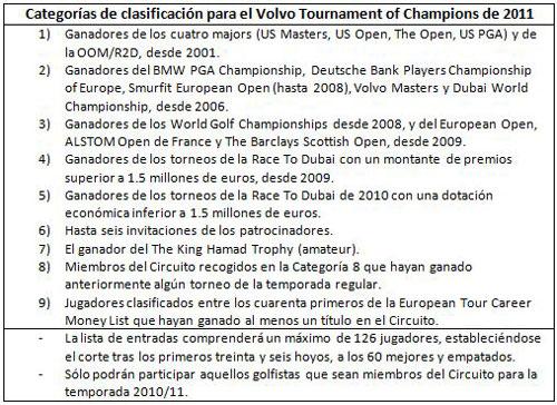 Clasificación para el Volvo Tournament of Champions
