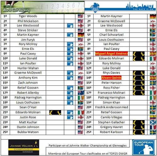 Clasificaciones mundiales tras el Czech Open 2010