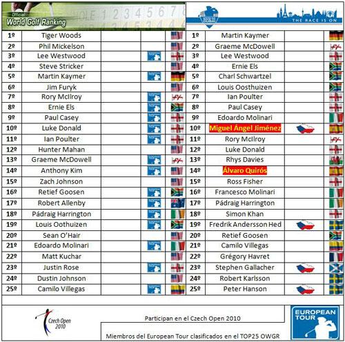 Clasificaciones mundiales tras el US PGA Championship