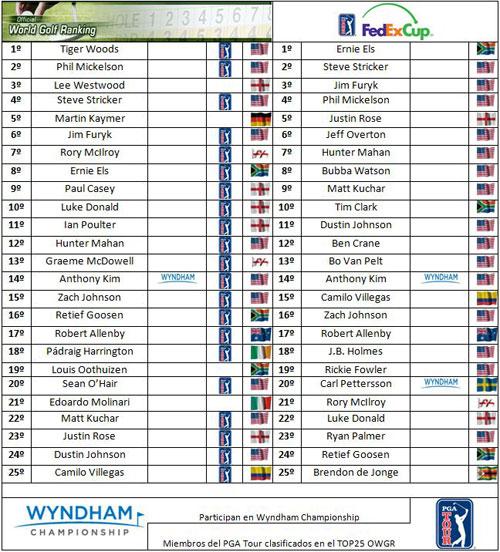 Clasificaciones mundiales tras el PGA Championship