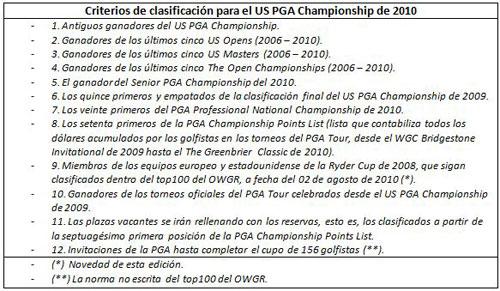Criterios de clasificación para el PGA Championship