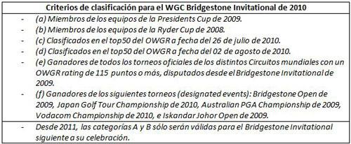 Criterios de clasificación para el WGC Bridgestone Invitational de 2010