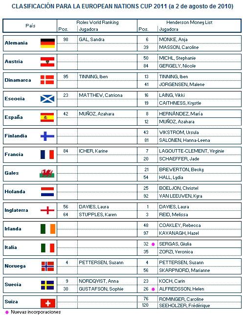 Clasificación provisional para la European Nations Cup 2011 (2/8/2010)