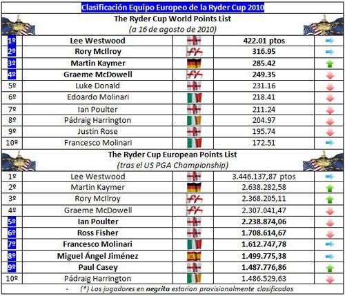 Clasificación para el equipo europeo de la Ryder Cup (semana 47)