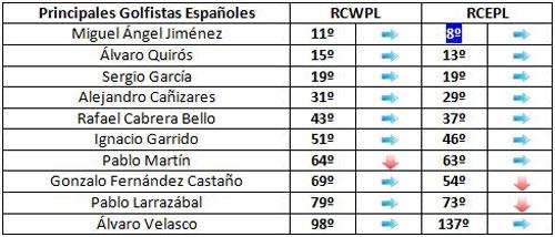Españoles aspirantes a la Ryder Cup (semana 46)