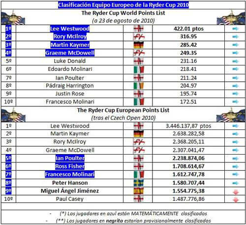 Clasificación para el equipo europeo de la Ryder Cup 2010