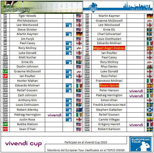 Clasificaciones mundiales tras el Austrian GolfOpen