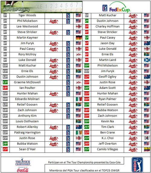 Clasificaciones mundiales tras el BMW Championship