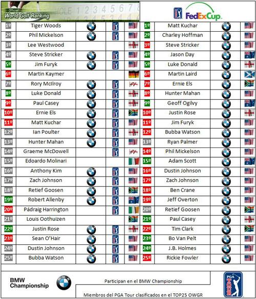 Clasificaciones mundiales tras el Deutsche Bank Championship