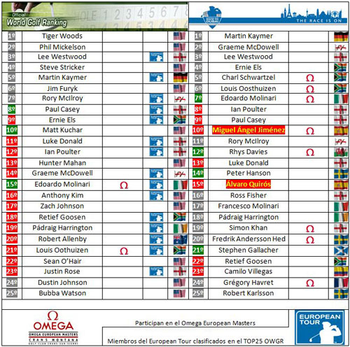 Clasificaciones mundiales tras el Johnnie Walker Championship