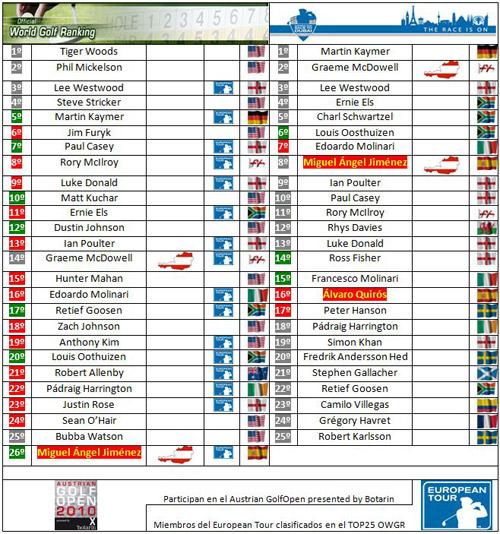 Clasificaciones mundiales tras el KLM Open