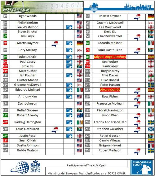 Clasificaciones mundiales tras el Omega European Masters