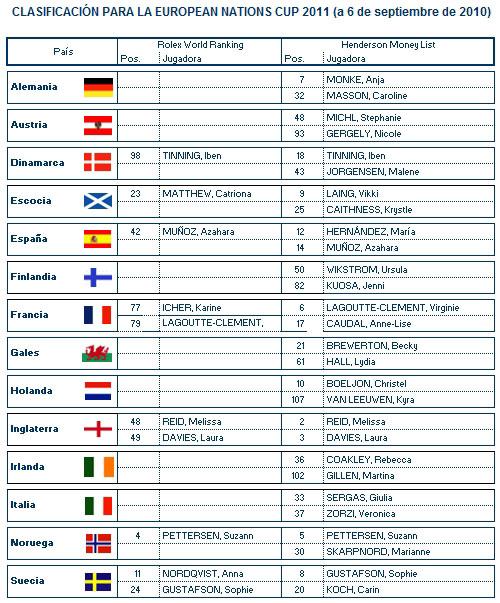 Clasificación provisional para la European Nations Cup 2011 (6/9/2010)