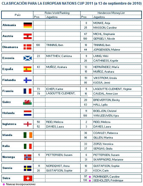 Clasificación provisional para la European Nations Cup 2011 (13/9/2010)