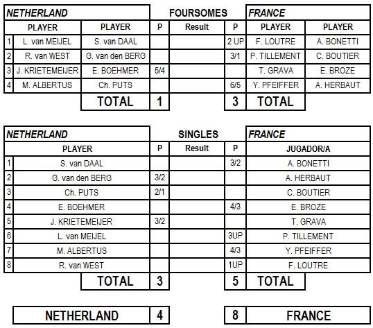 Resultados del enfrentamiento Holanda-Francia