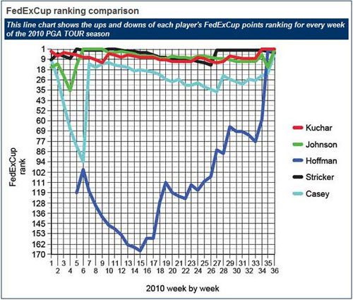 Así les ha ido a los top5 de la FedEx Cup a lo largo de la temporada