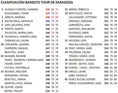 Clasificación del Banesto Tour de La Peñaza
