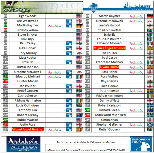 Clasificaciones mundiales tras el Castelló Masters
