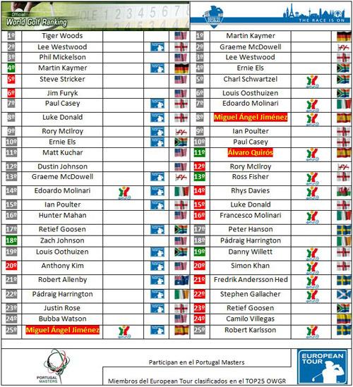 Clasificaciones mundiales tras el Alfred Dunhill Links Championship