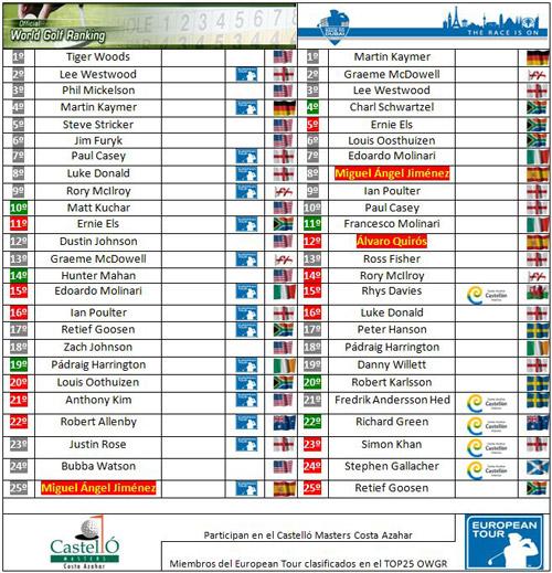Clasificaciones mundiales tras el Portugal Masters