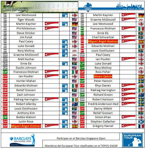 Clasificaciones mundiales tras el WGC HSBC Champions