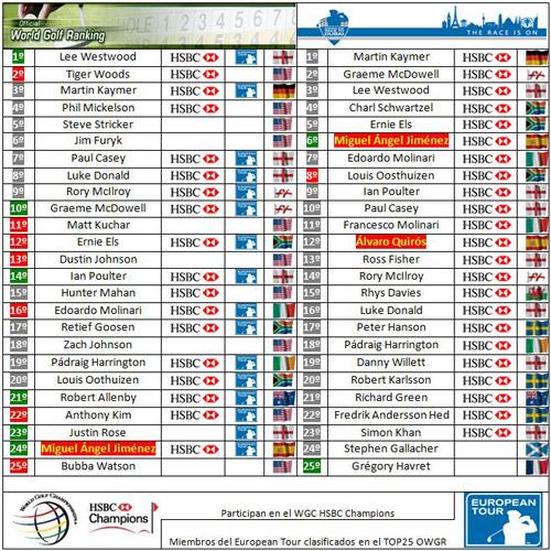 Clasificaciones mundiales tras el Andalucía Valderrama Masters