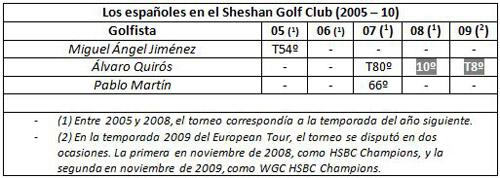 Así se nos da a los españoles el Sheshan Int GC