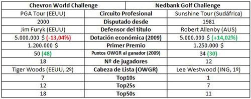 Chevron o Nedbank