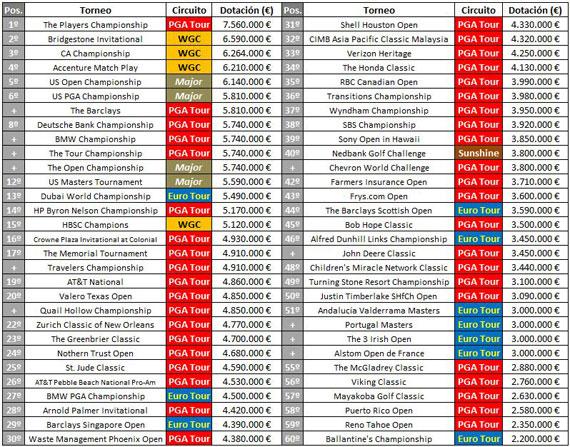 Torneos de 2010 ordenados por su dotación económica