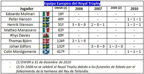 Estadísticas del equipo europeo en el Royal Trophy