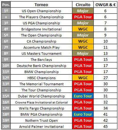 El mejor torneo de 2010 según su dotación y el OWGR