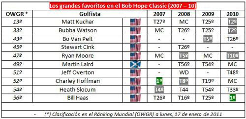Resultados de los principales favoritos del Bob Hope