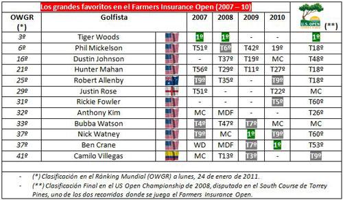 Resultados de los últimos Farmers Insurace Open y del US Open de 2008