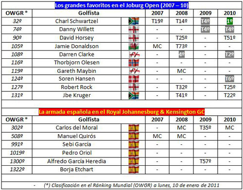 Resultados Joburg Open 2007-10