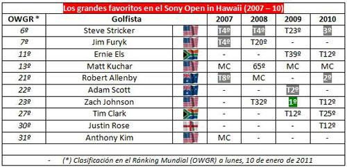 Resultados de los favoritos en el Sony Open 2007-10