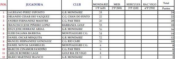 Ranking circuito invierno FGG