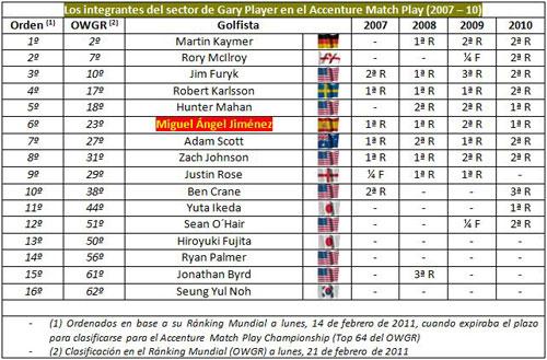 Sección Gary Player del WGC AMPC