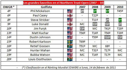 Resultados de los favoritos en el Northern Trust Open