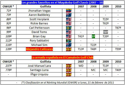 Resultados de los favoritos del Mayakoba Golf Classic