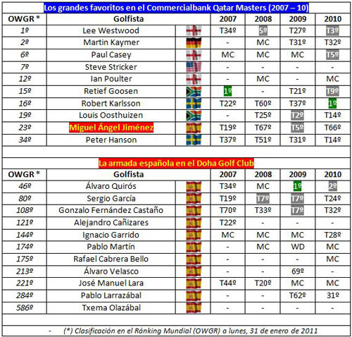 Resultados QatarMasters 2007-10
