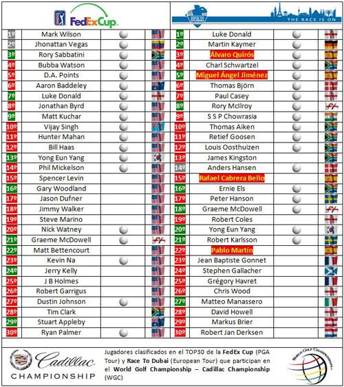 Clasificaciones para el WGC Cadillac Championship