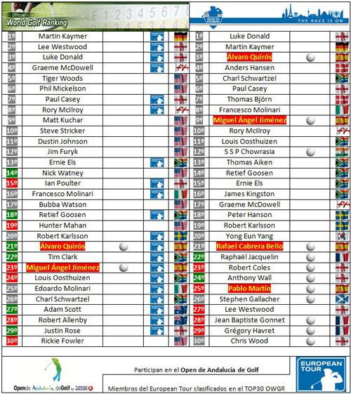 Clasificaciones mundiales tras el Sicilian Open