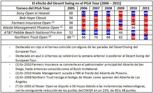 El efecto del Desert Swing en el PGA Tour