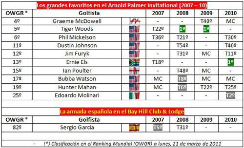 Resultados en el Arnold Palmer Invitational